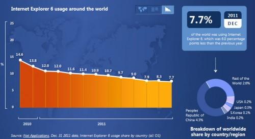 % использования ИЕ6 в мире